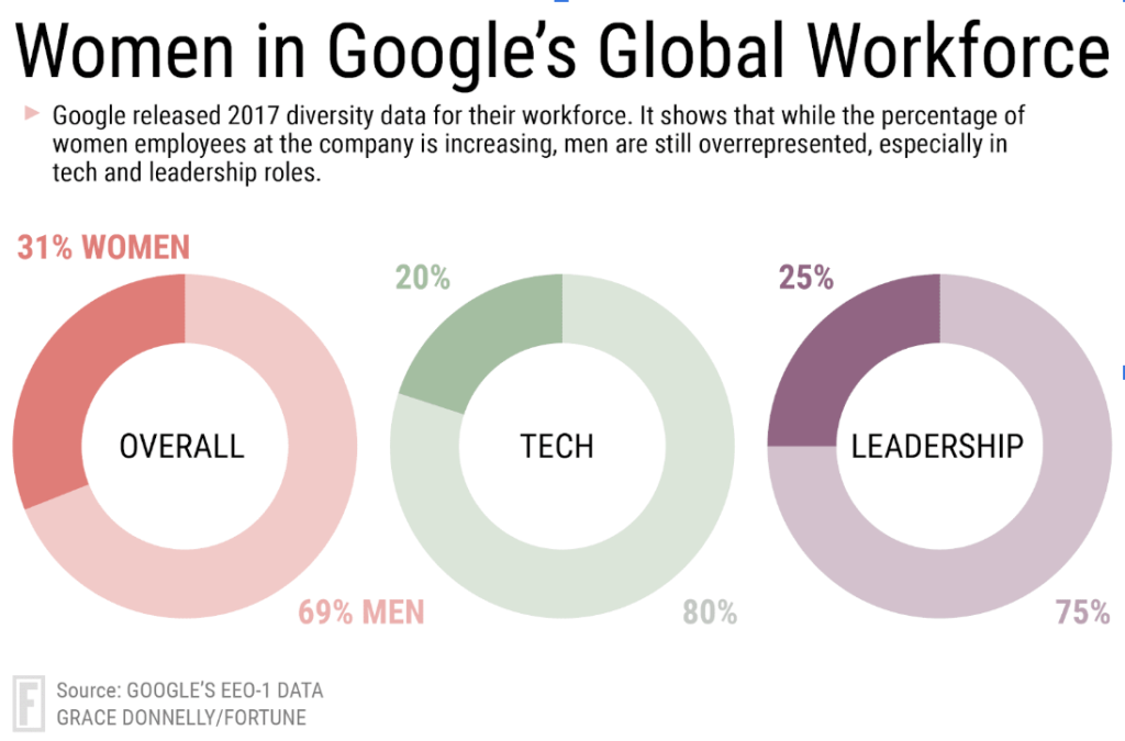 A summary of the Diversity within Google's Workforce